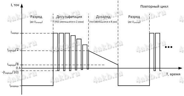 Схема десульфатирующего зарядного устройства - устройство выполнено по схеме.