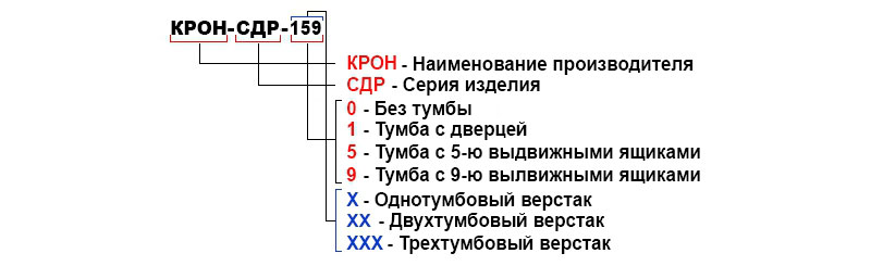 Расшифровка столов серии КРОН-СДР