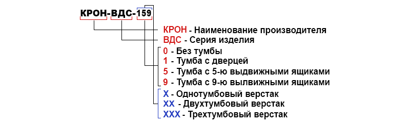 Расшифровка верстаков серии КРОН-ВДС