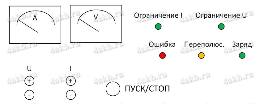 Рисунок 1 – органы управления
