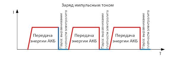 График заряда акб импульсным током