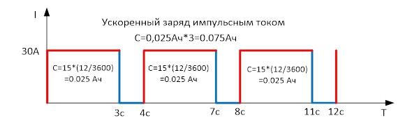 График заряда акб ускоренным импульсным током