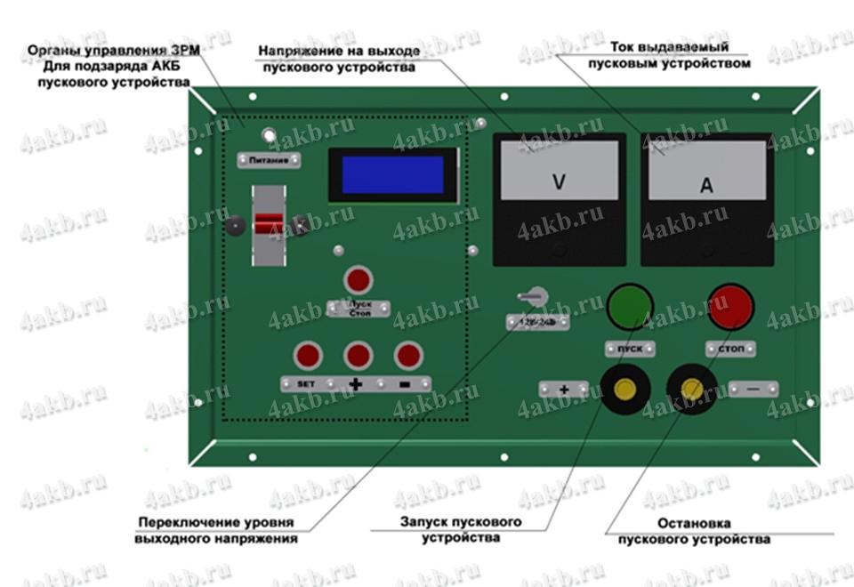 Рисунок 5 - Панель управления пусковым устройством