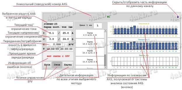 Рисунок 5 – Детальная информация о работе ЗРУ
