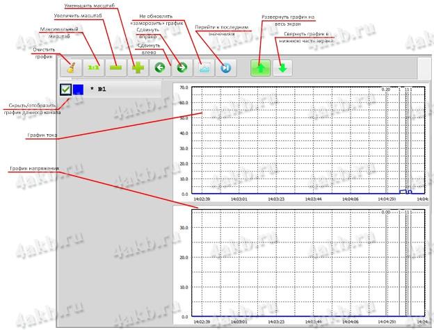 Рисунок 6 – Детальный анализ графиков