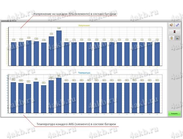 Рисунок 7 – Детальный анализ графиков