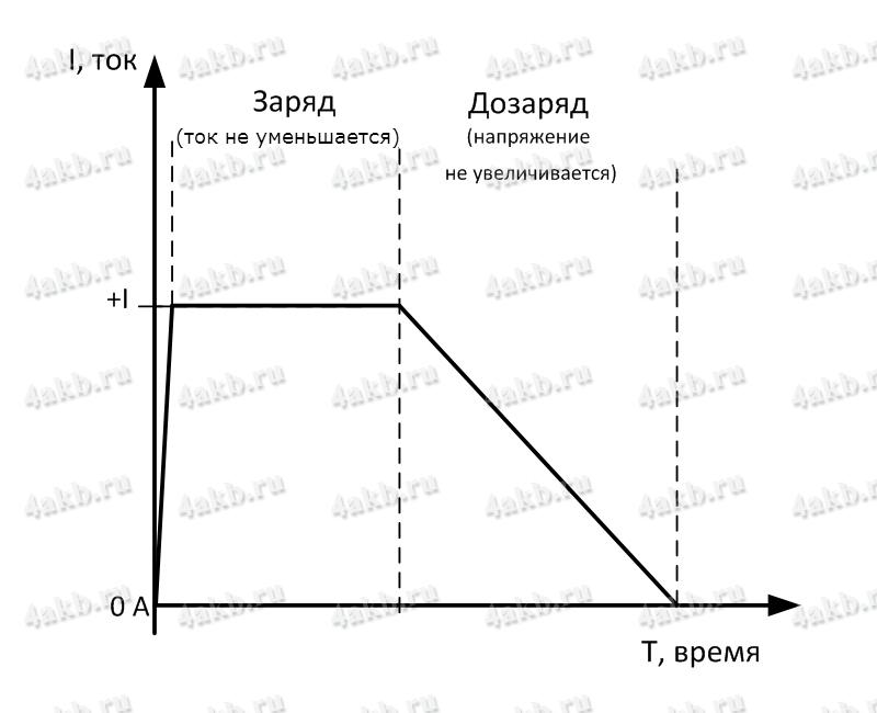 Рисунок 3 - График заряда