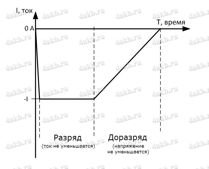 Рисунок 4 - График разряда