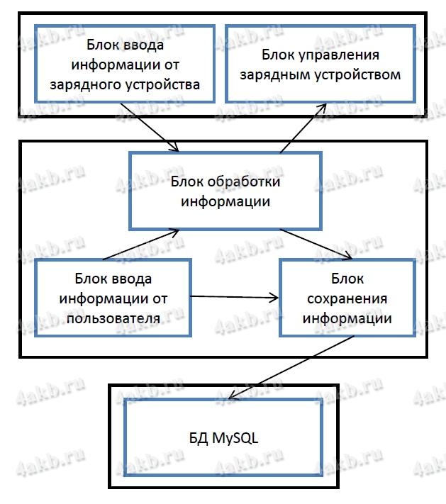 Схема работы программы для Зарядно разрядного устройства Зевс-Авиа