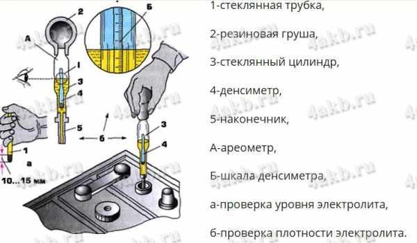 Установка одинакового уровня электролита в аккумуляторах батареи с помощью груши со специальным наконечником