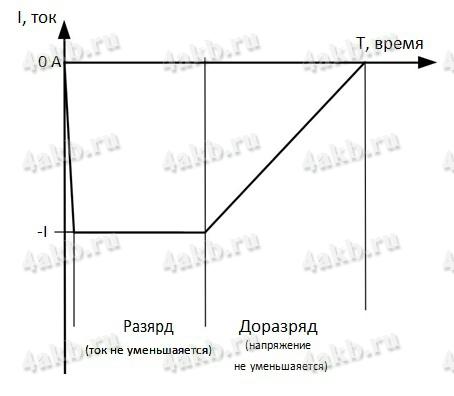 Диаграмма зарядного тока в различных режимах ЗРУ