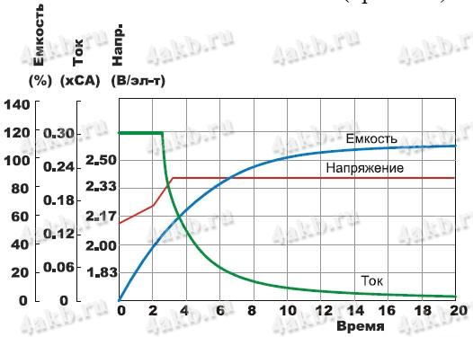 График заряда АКБ зарядным устройством
