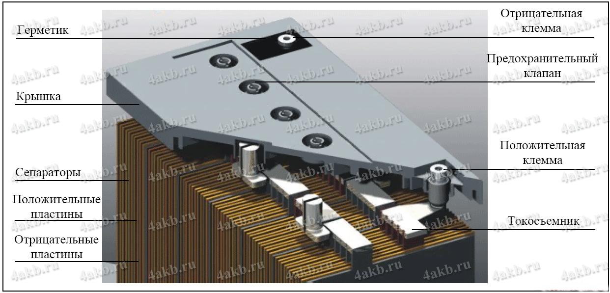 Строение гелиевого аккумулятора
